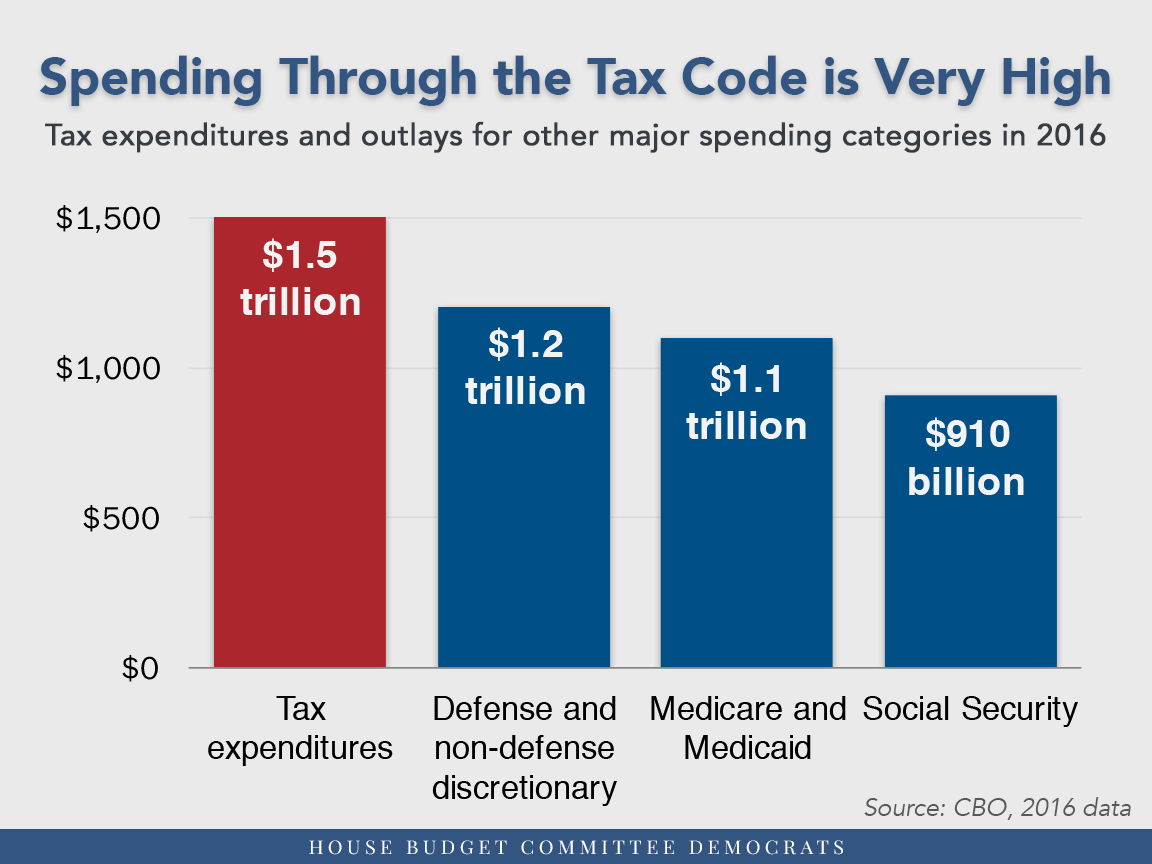 Spending through the tax coee is very high