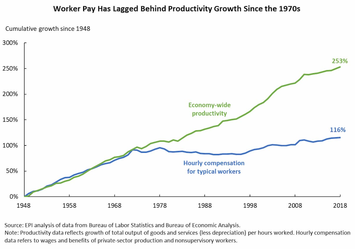 productivity growth on track, but income for working Americans is not